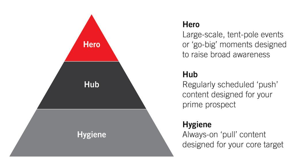 Hero hub 2